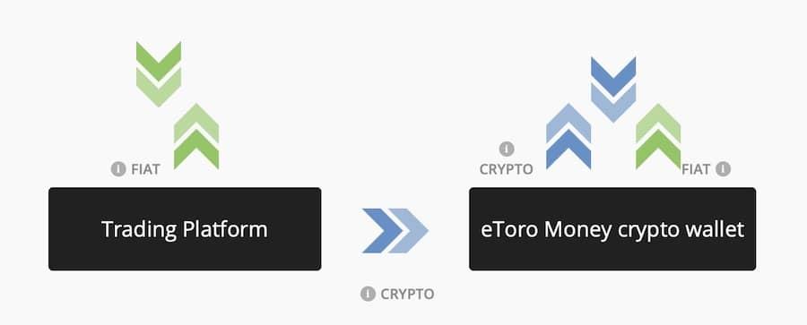 Platformă de tranzacționare a criptomonedelor