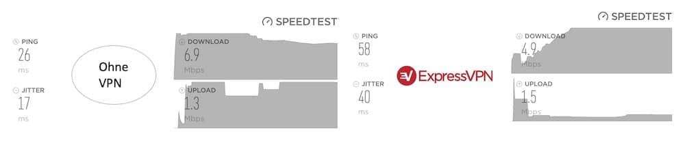 Geschwindigkeit Vergleich mit und ohne ExpressVPN